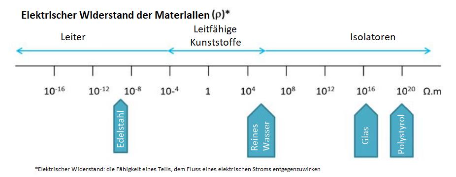 Bild zur Erklärung des ESD-Phänomens anhand von Materialien